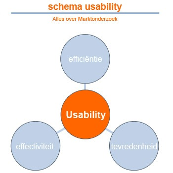 Afbeelding Usabillity